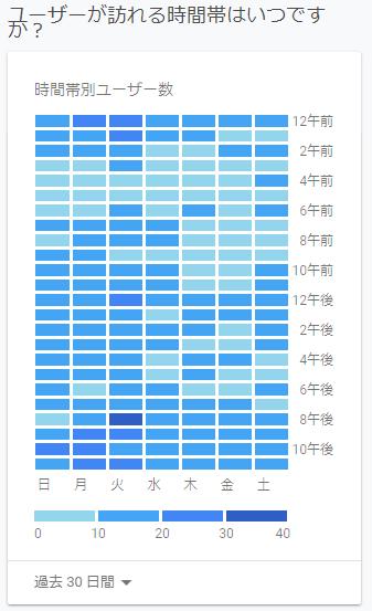 時間ごとのユーザー数