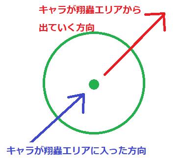 翔蟲の簡単な図解